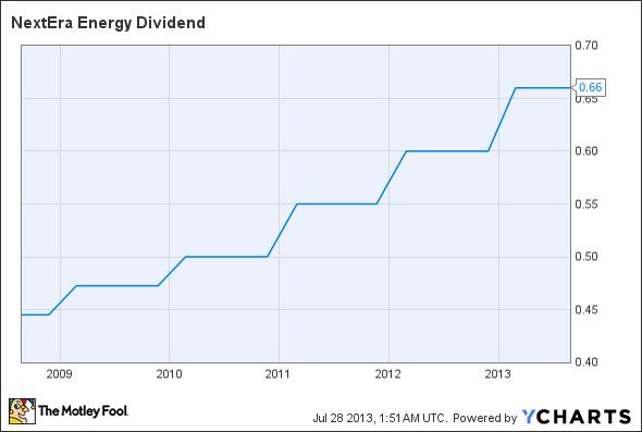 NEE Dividend Chart