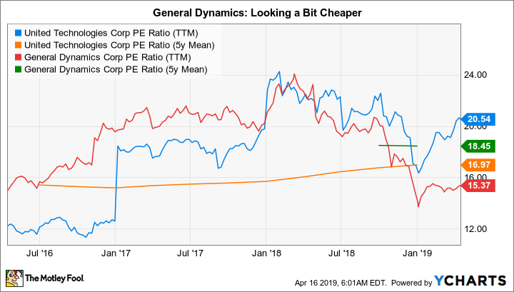 Better Defense Stock General Dynamics