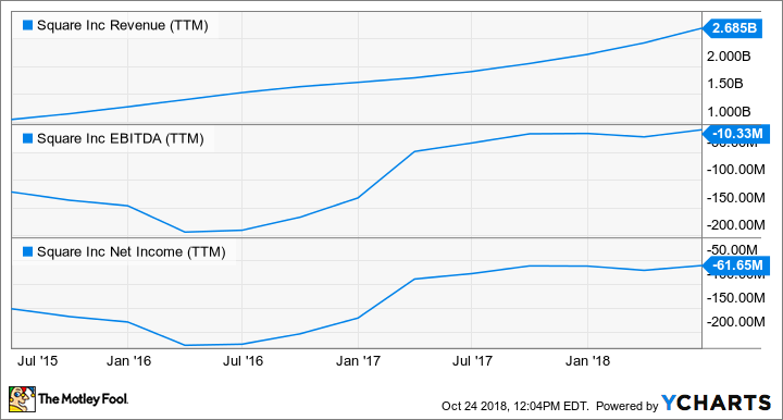 SQ Revenue (TTM) Chart