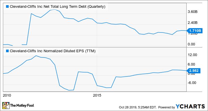 CLF Net Total Long Term Debt (Quarterly) Chart