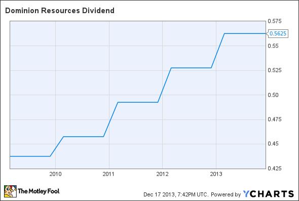 D Dividend Chart
