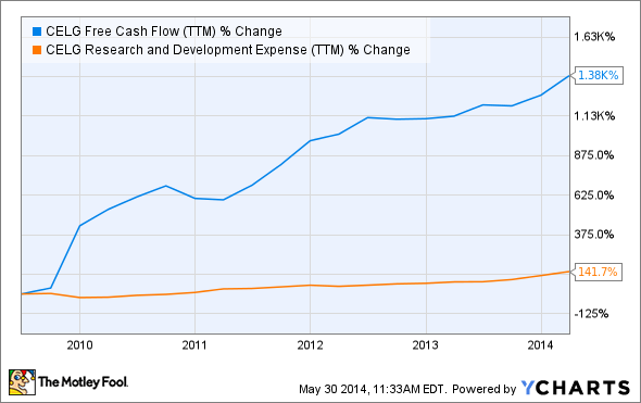 CELG Free Cash Flow (TTM) Chart
