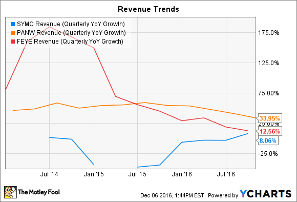 SYMC Revenue (Quarterly YoY Growth) Chart