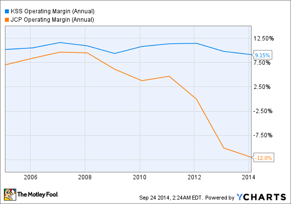 KSS Operating Margin (Annual) Chart
