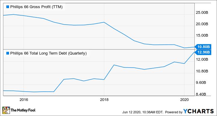 PSX Gross Profit (TTM) Chart