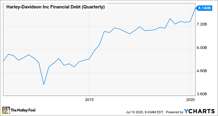 HOG Financial Debt (Quarterly) Chart