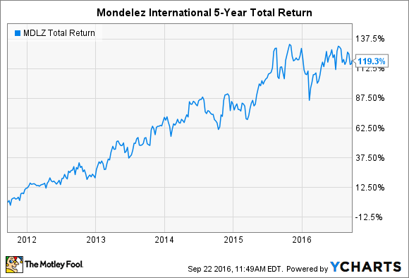 MDLZ Total Return Price Chart