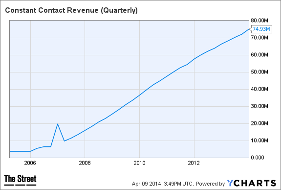 CTCT Revenue (Quarterly) Chart