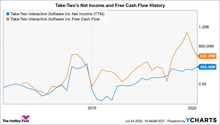 TTWO Net Income (TTM) Chart