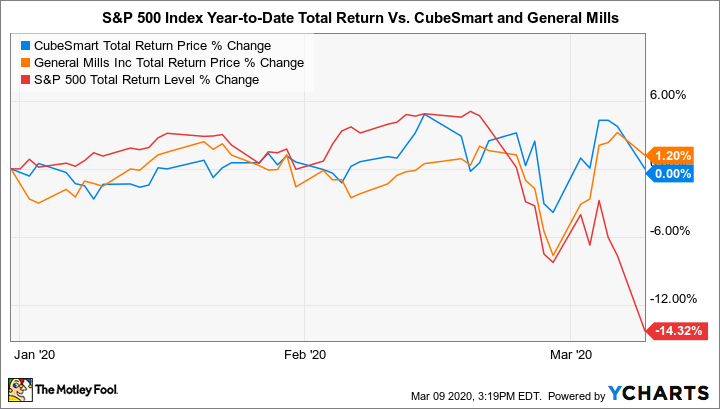 CUBE Total Return Price Chart