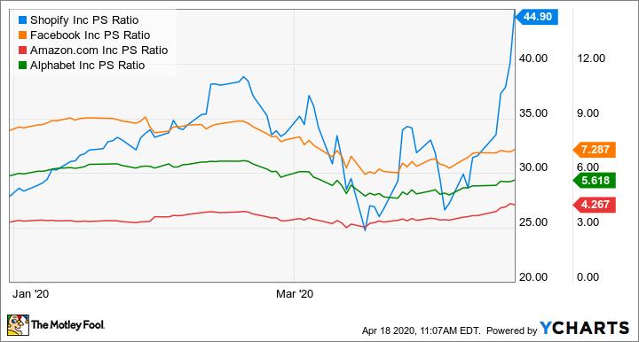 SHOP PS Ratio Chart