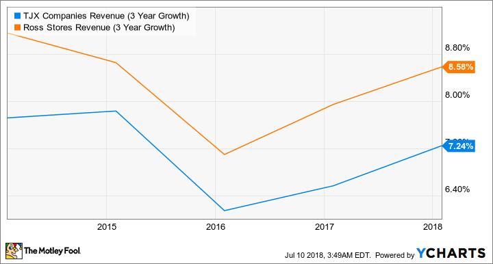 TJX Revenue (3 Year Growth) Chart
