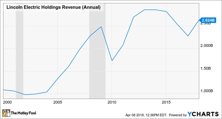 LECO Revenue (Annual) Chart