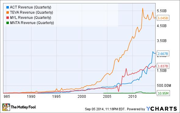 ACT Revenue (Quarterly) Chart