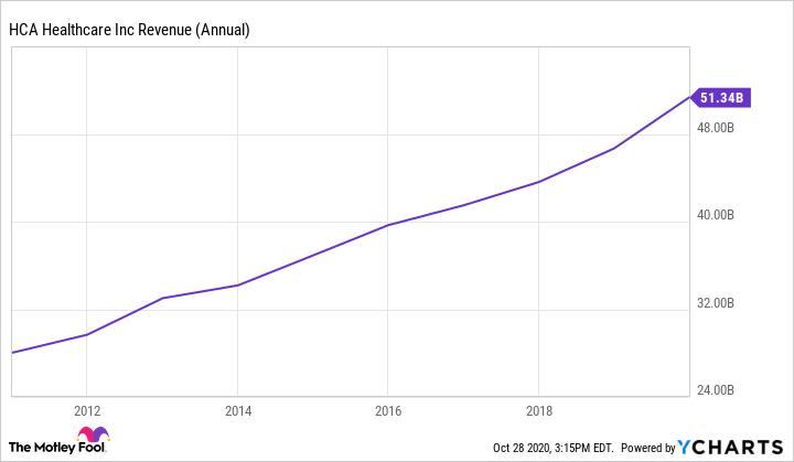 HCA Revenue (Annual) Chart