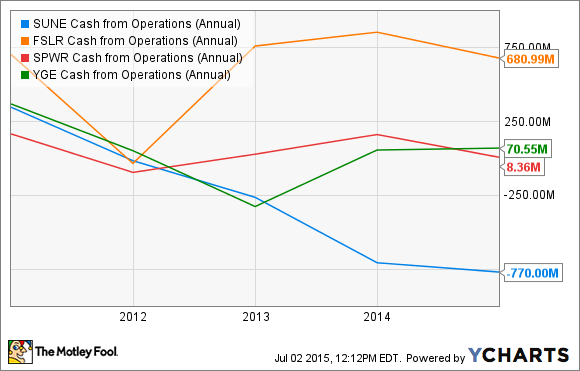 SUNE Cash from Operations (Annual) Chart