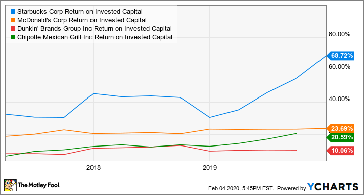 SBUX Return on Invested Capital Chart