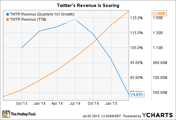 TWTR Revenue (Quarterly YoY Growth) Chart