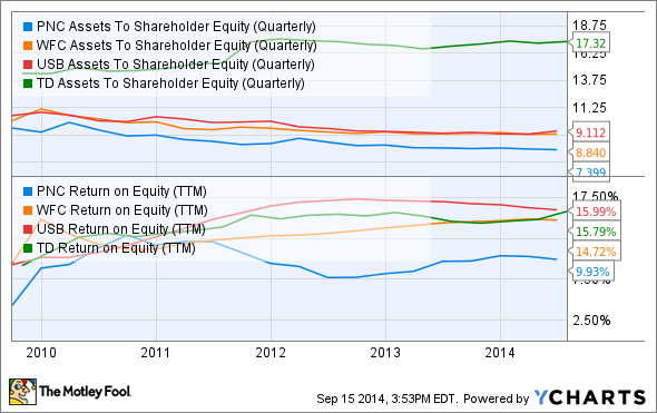 PNC Assets To Shareholder Equity (Quarterly) Chart