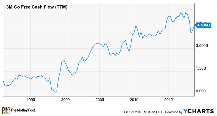 MMM Free Cash Flow (TTM) Chart