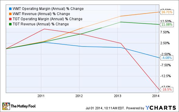 WMT Operating Margin (Annual) Chart