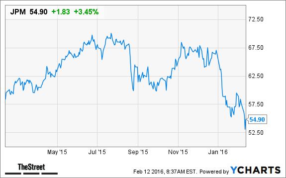 Jpm Stock Quote Endearing Jim Cramer Don't Buy Jpmorgan Jpm Stock 'even If Jamie Dimon