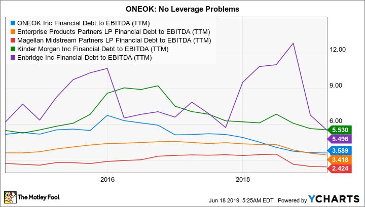 OKE Financial Debt to EBITDA (TTM) Chart