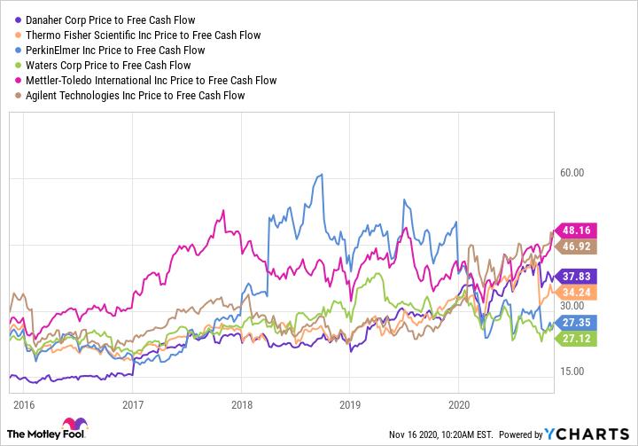 DHR Price to Free Cash Flow Chart