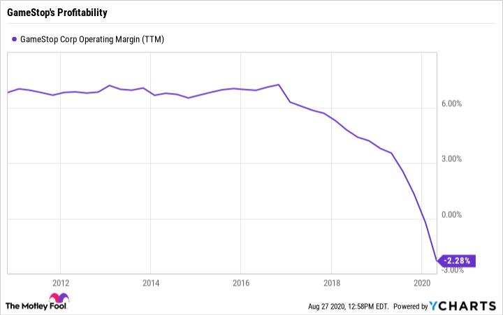 GME Operating Margin (TTM) Chart