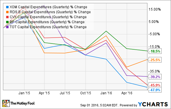 XOM Capital Expenditures (Quarterly) Chart