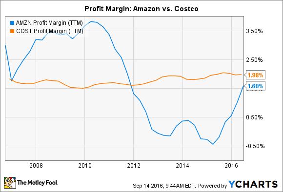 AMZN Profit Margin (TTM) Chart