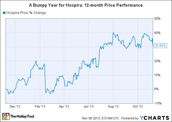 HSP Chart
