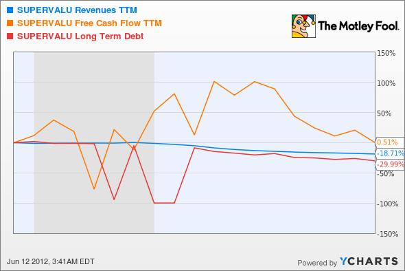 SVU Revenues TTM Chart