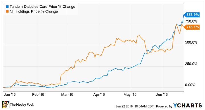 2 Stocks That Turned $1,000 Into More Than $8,000 This Year