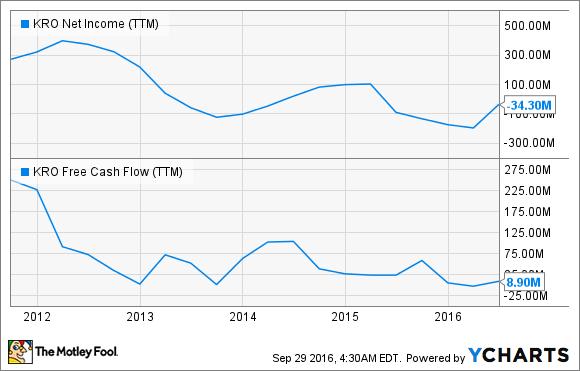 KRO Net Income (TTM) Chart