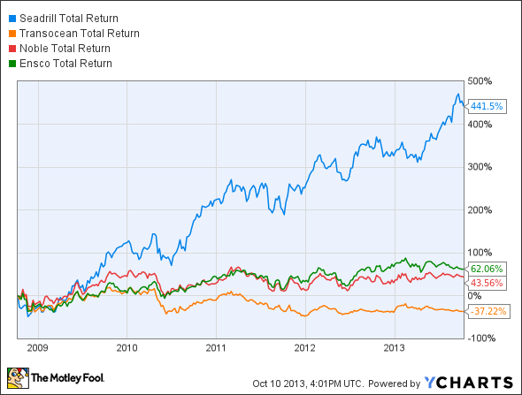 SDRL Total Return Price Chart