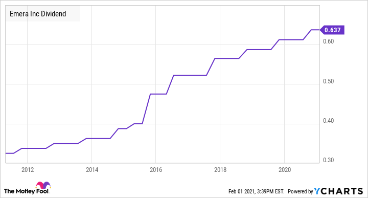 EMA Dividend Chart