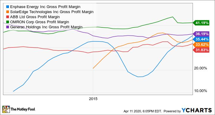 ENPH Gross Profit Margin Chart