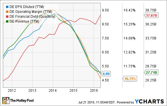 DE EPS Diluted (TTM) Chart