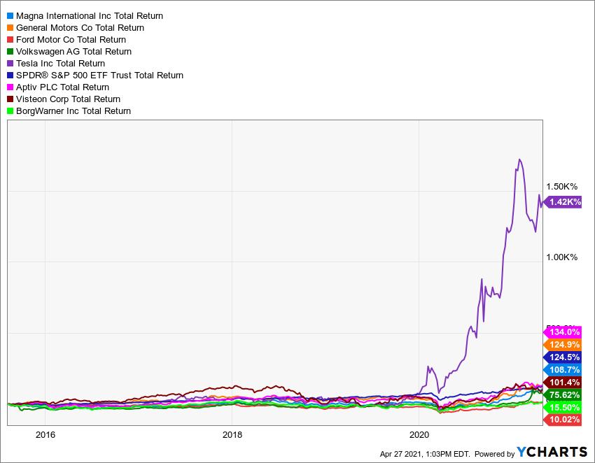 MGA Total Return Level Chart