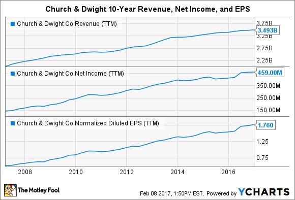 CHD Revenue (TTM) Chart