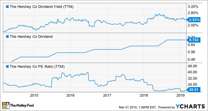 HSY Dividend Yield (TTM) Chart