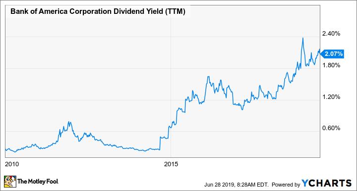 BAC Dividend Yield (TTM) Chart