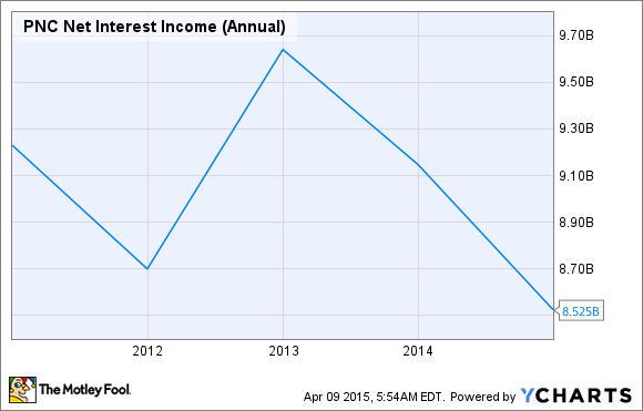 PNC Net Interest Income (Annual) Chart