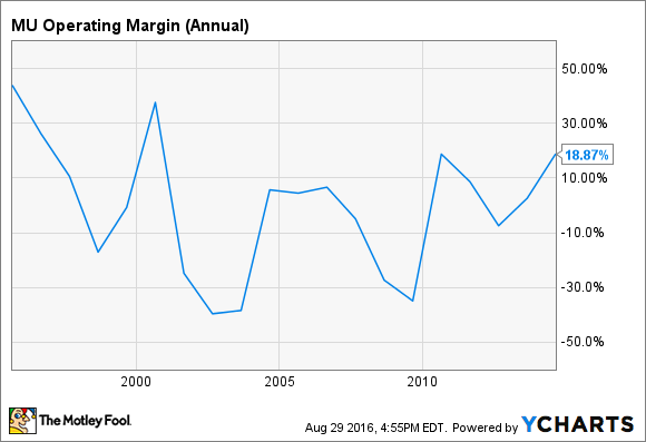 MU Operating Margin (Annual) Chart