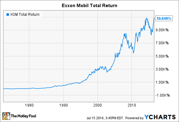 Exxonmobil stock history everything investors need to know the