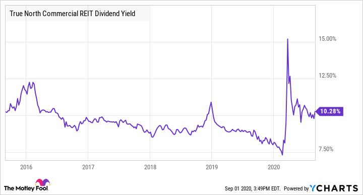 TNT.UN Dividend Yield Chart