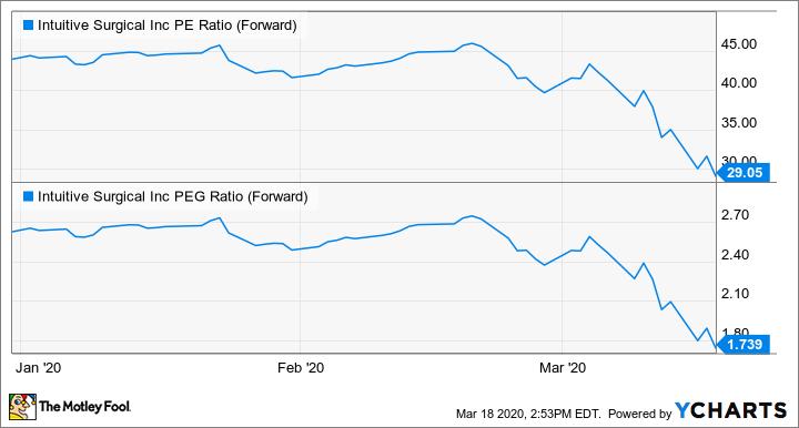 ISRG PE Ratio (Forward) Chart