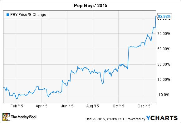PBY Chart