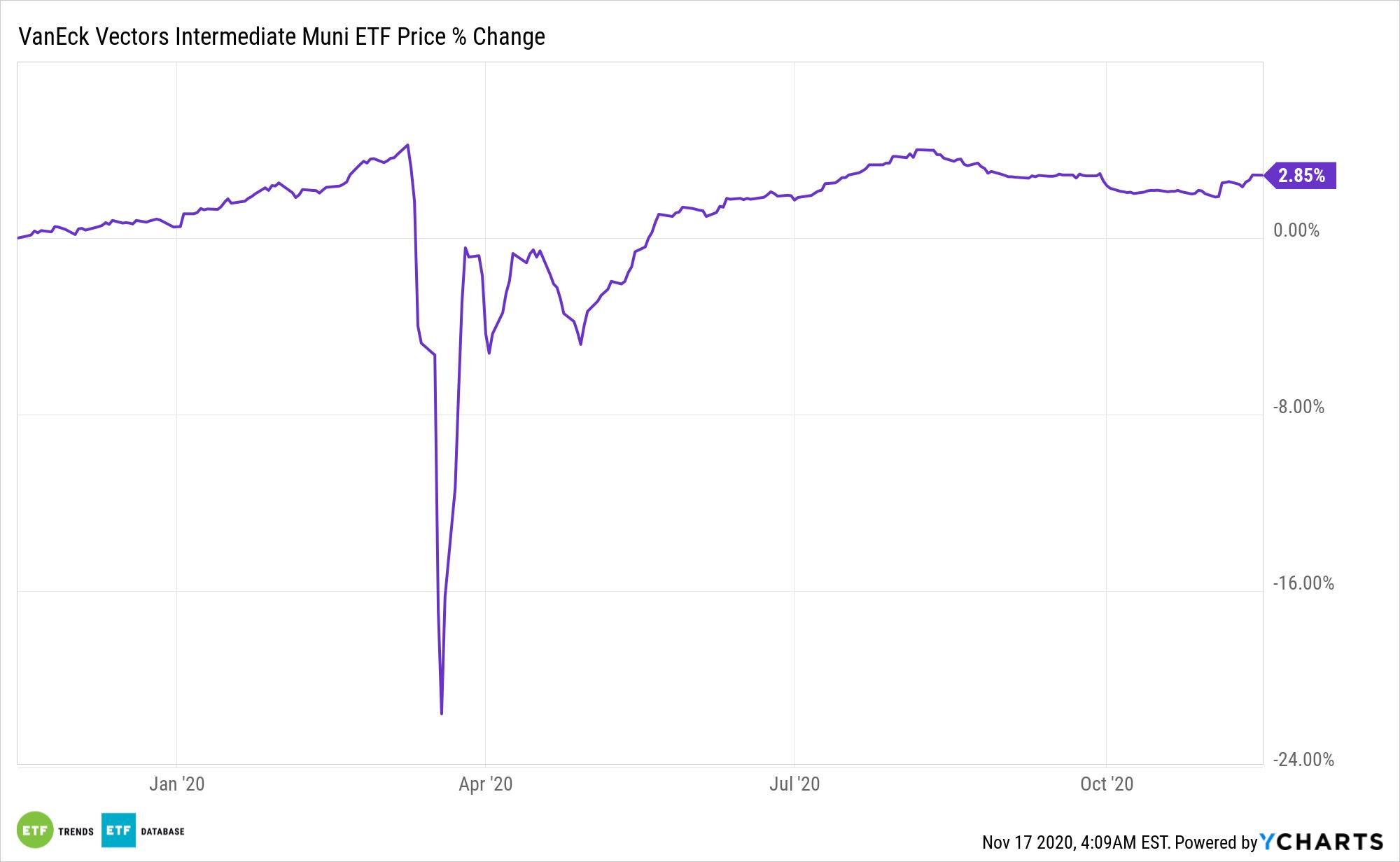 ITM Chart